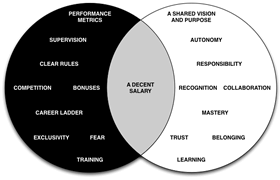 Knowledge workers productivity venn diagram