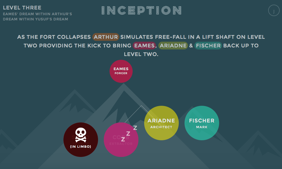 Examples of interactive infographics