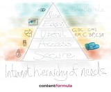 Intranet hierarchy of needs