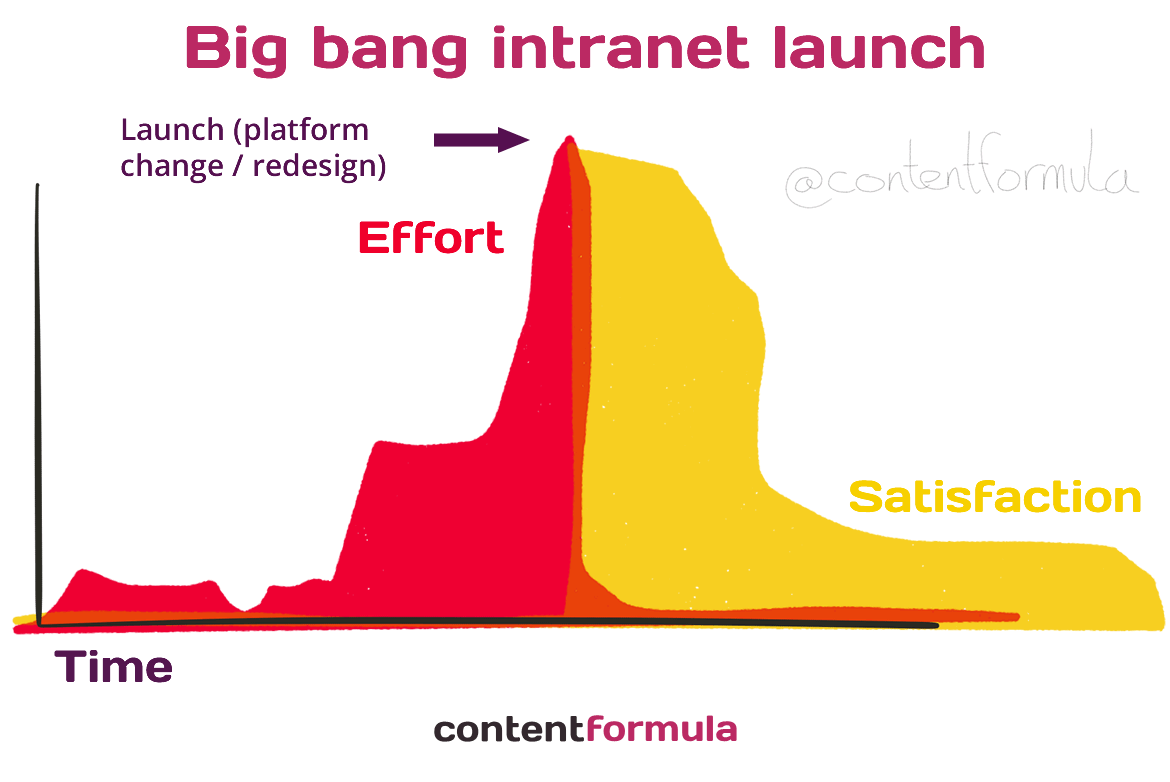 Intranet big bang