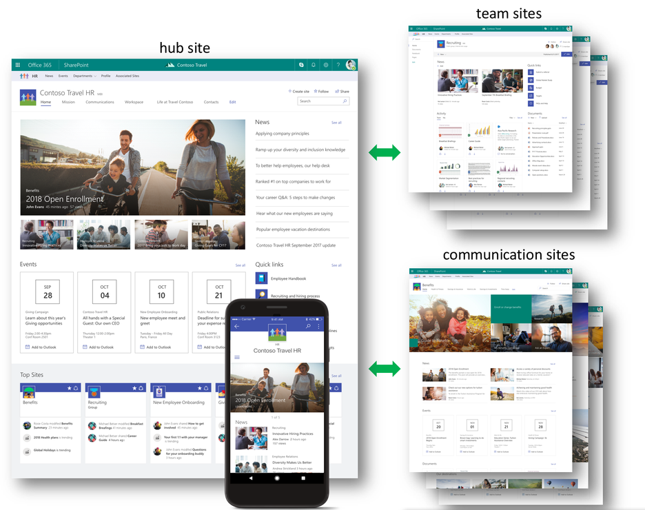 SharePoint New Hub Sites