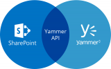 SharePoint plus Yammer