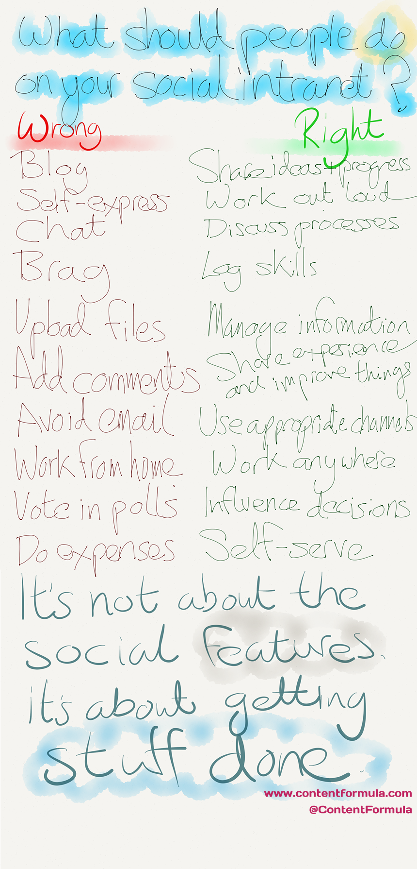 social-intranet-lists