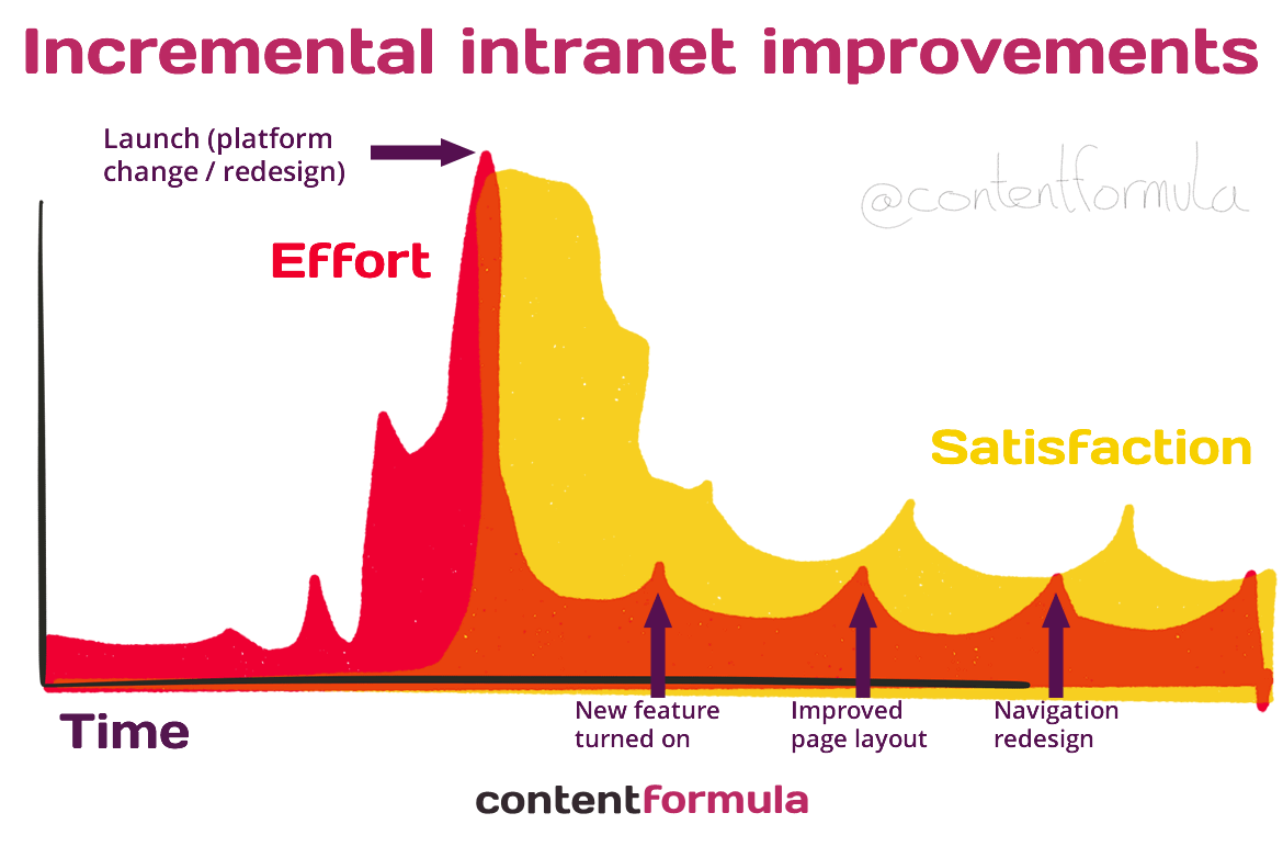 Intranet incremental improvements
