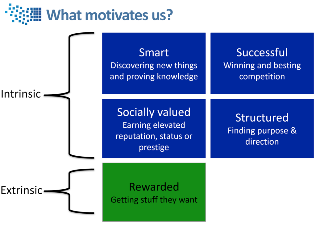 Badgeville's motivation model