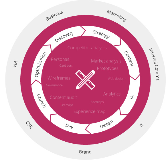 SharePoint Intranet user experience